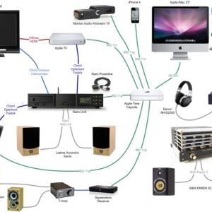 Audio Visual & Public Address System